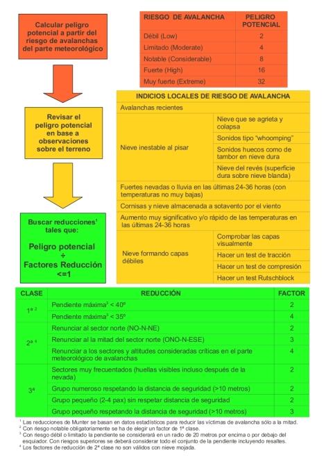 Guía práctica de prevención de avalanchas